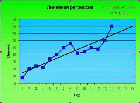 regres-graf