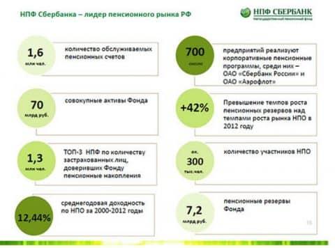 Изображение - Перевод пенсии в сбербанк 1-39
