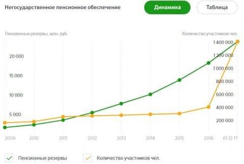 Изображение - Перевод пенсии в сбербанк 1-40
