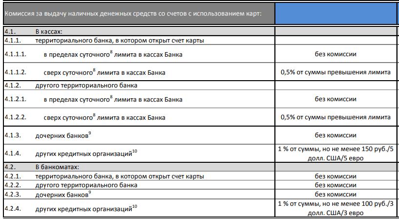 Проценты за получение налички по дебетовым картам