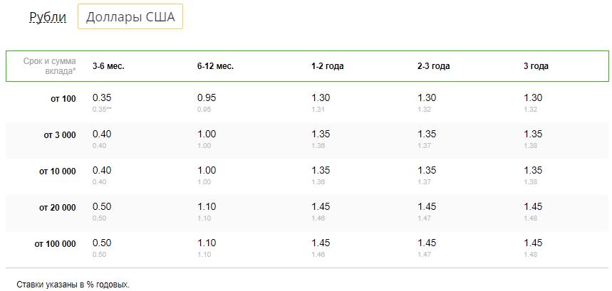 Проценты по Пополняй