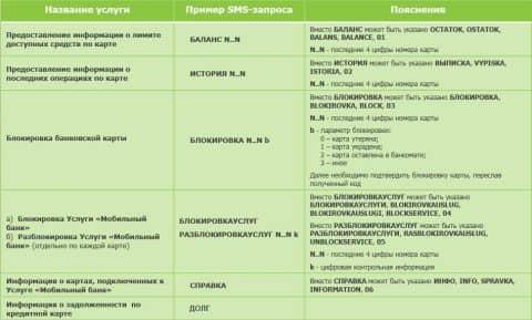 Баланс карты Сбербанка по СМС