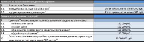 Комиссии для кредиток