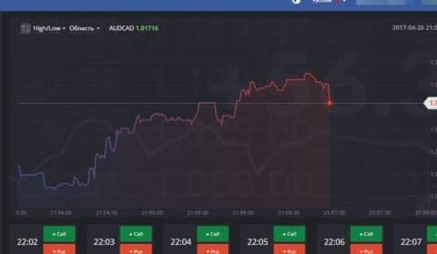 лучшие курсы валют