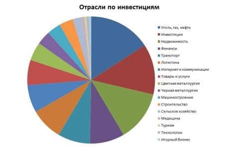инвестиции РФ