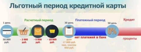 Проценты в льготном периоде