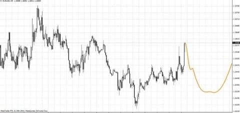 Форекс индикатор Fourier Extrapolator.