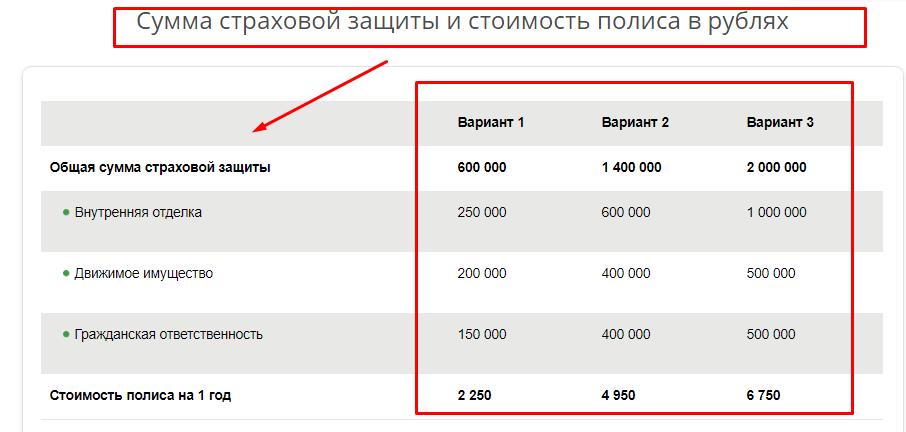 Стоимость страховки квартиры в Сбербанке