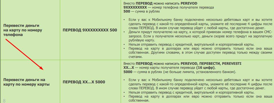 Перевод на карту Сбербанка по СМС