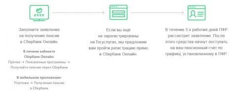 Как оформить пенсию в Сербанке