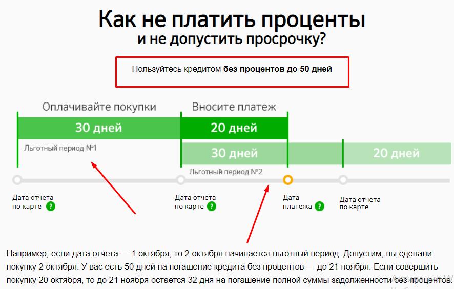 Как не платить проценты по кредитке Сбербанка