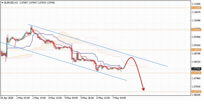 Евро на 8 мая 2020 по паре EUR USD
