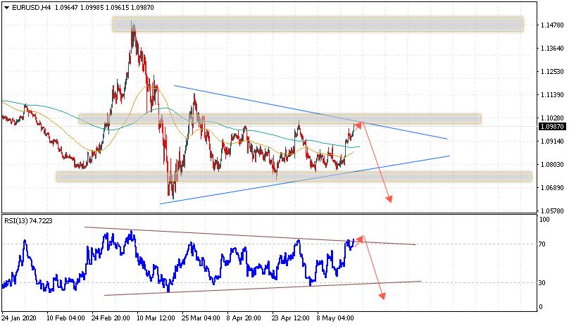 Евро на сегодня 22 мая 2020 по паре EUR USD