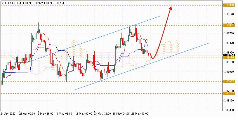 Евро на сегодня 26 мая 2020 по паре EUR USD