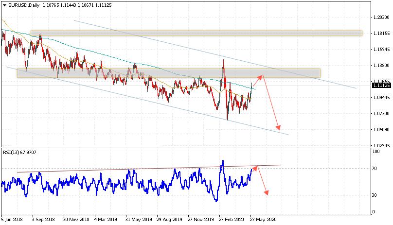 Евро на неделе 1 - 5 июня 2020 по паре EUR USD