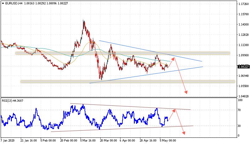 Евро на сегодня 12 мая 2020 по паре EUR USD