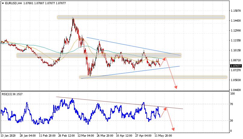 Евро на сегодня 15 мая 2020 по паре EUR USD