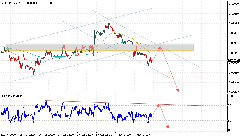 Евро на 7 мая 2020 по паре EUR USD
