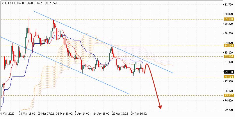 Евро на 8 мая 2020 по паре EUR RUB