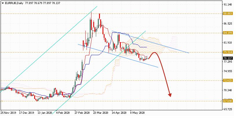 Евро на июнь 2020 по паре EUR RUB