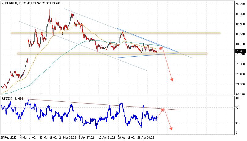 Евро на сегодня 13 мая 2020 по паре EUR RUB