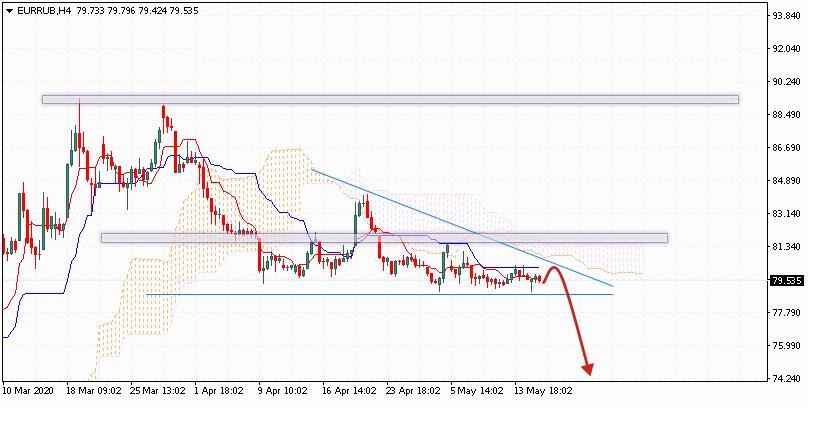 Евро на сегодня 19 мая 2020 по паре EUR RUB