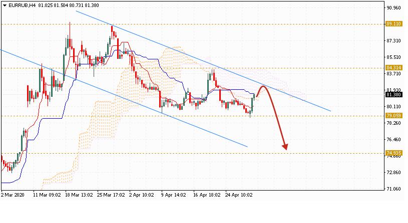 Евро на 6 мая 2020 по паре EUR RUB