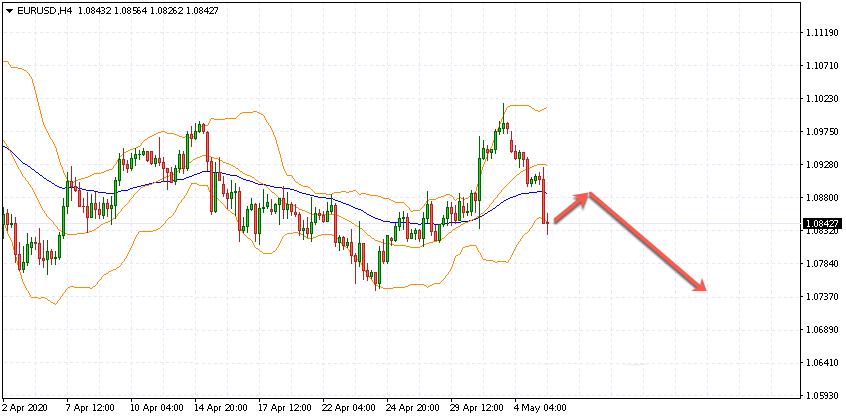 Евро на 6 мая 2020 по паре EUR USD