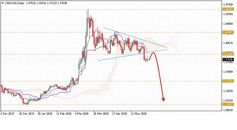 Доллар на июнь 2020 по паре USD CAD