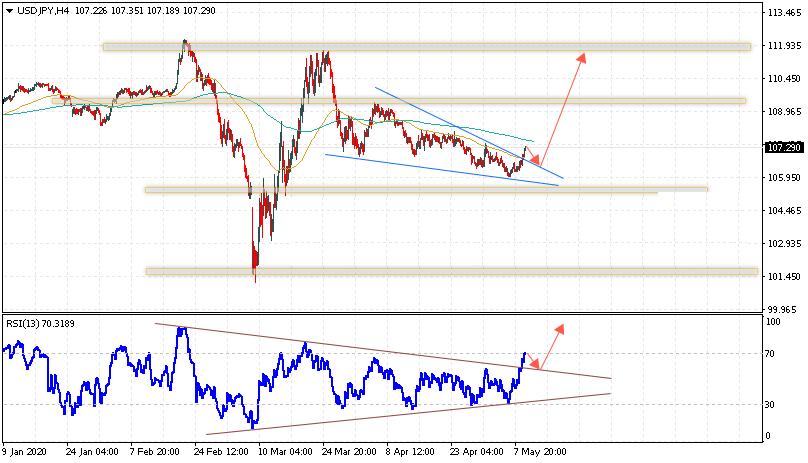 Доллар на сегодня 12 мая 2020 по паре USD JPY