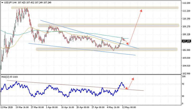Доллар на сегодня 13 мая 2020 по паре USD JPY