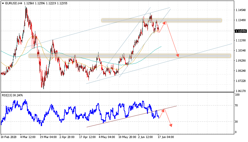 Евро на сегодня 19 июня 2020 по паре EUR USD