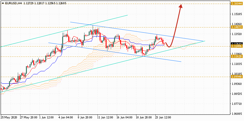 Евро на сегодня 25 июня 2020 по паре EUR USD