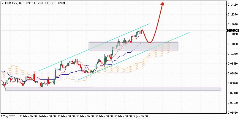 Евро на сегодня 4 июня 2020 по паре EUR USD