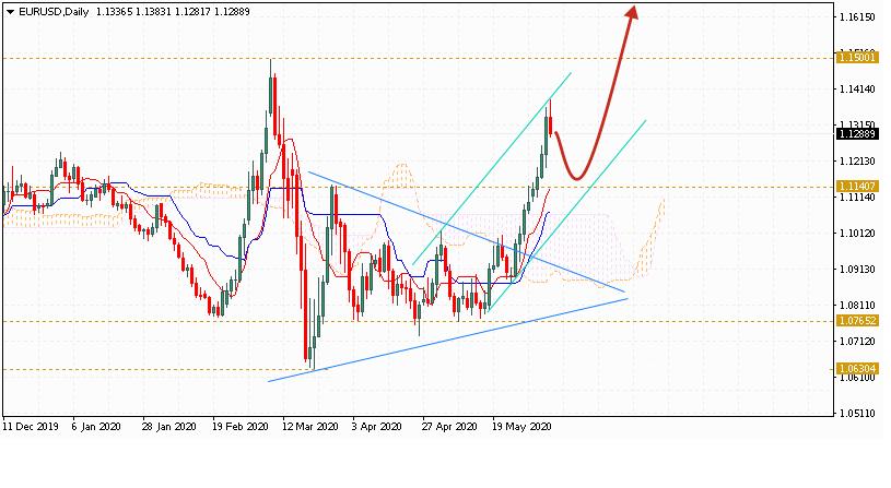 Евро на неделю 1 — 5 июня 2020 по паре EUR USD