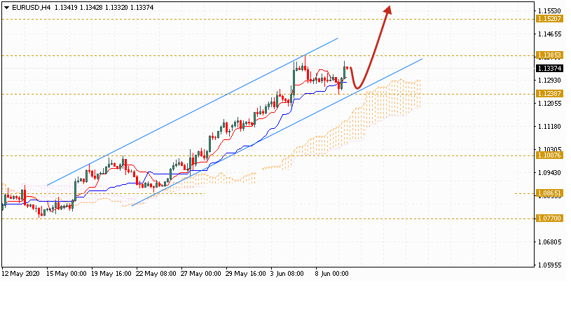 Евро на сегодня 10 июня 2020 по паре EUR USD