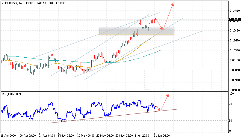Евро на сегодня 12 июня 2020 по паре EUR USD
