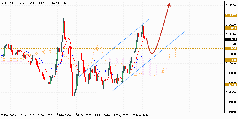 Евро на неделю 15 - 19 июня 2020 по паре EUR USD