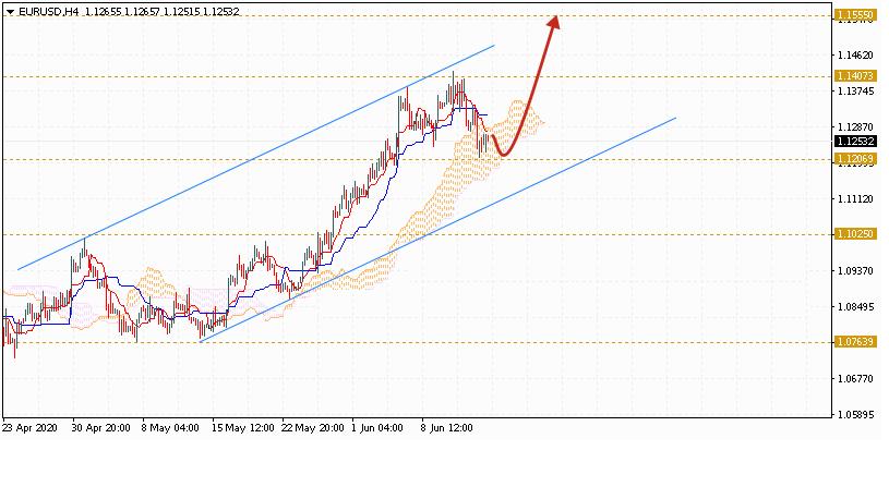 Евро на сегодня 16 июня 2020 по паре EUR USD