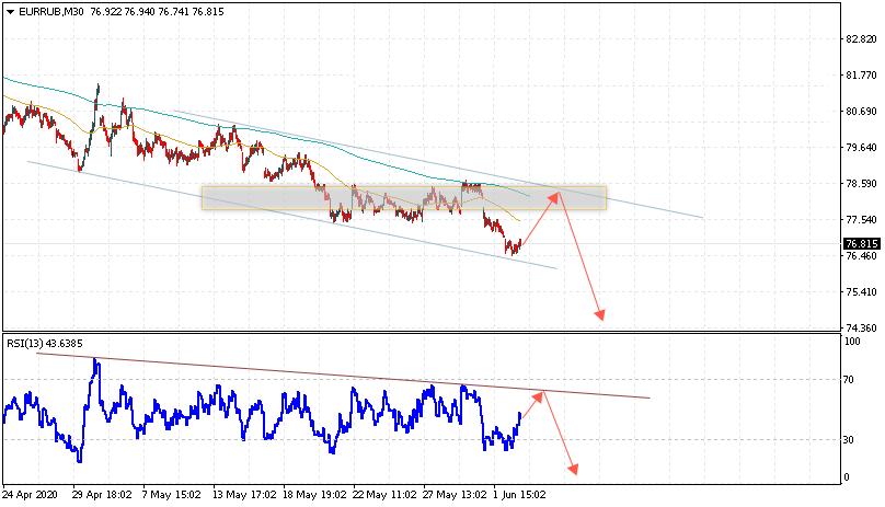 Евро на сегодня 3 июня 2020 по паре EUR RUB