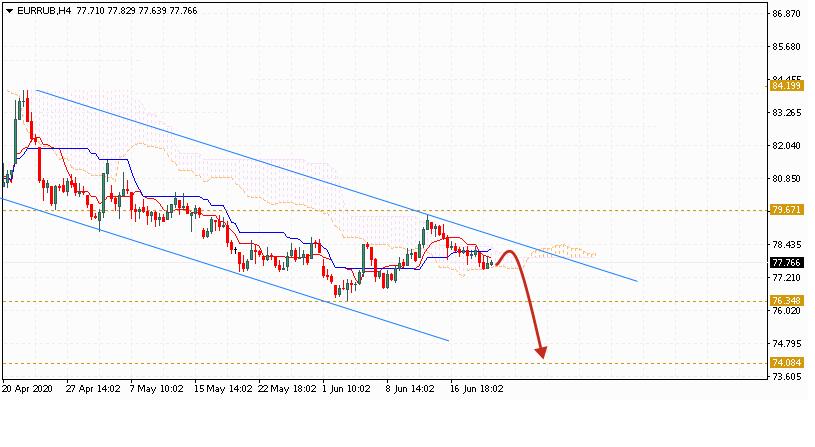 Евро на сегодня 23 июня 2020 по паре EUR RUB