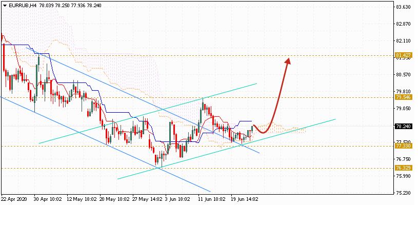 Евро на сегодня 25 июня 2020 по паре EUR RUB