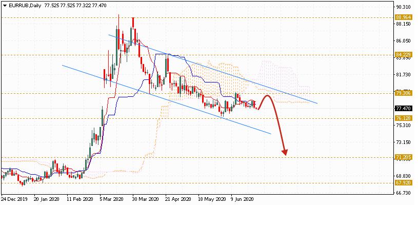 Евро на июль 2020 по паре EUR RUB