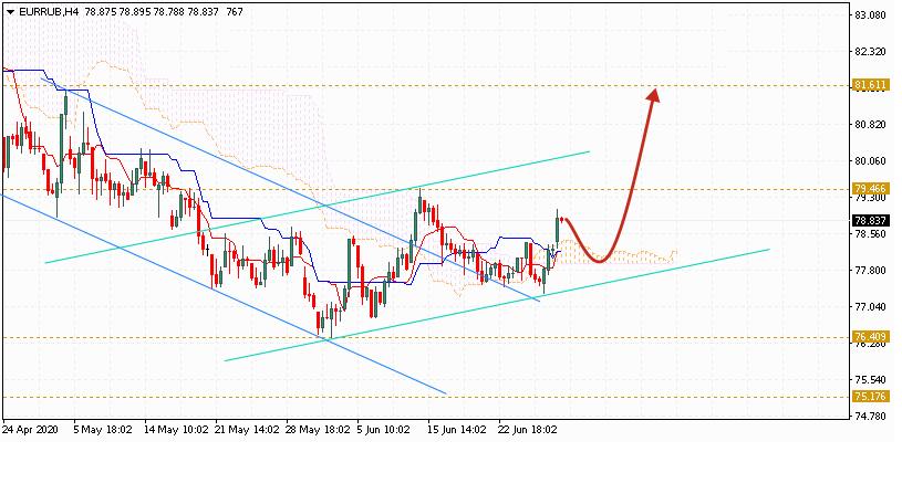 Евро на сегодня 30 июня 2020 по паре EUR RUB