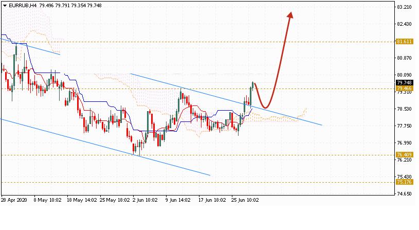 Евро на сегодня 1 июля 2020 по паре EUR RUB
