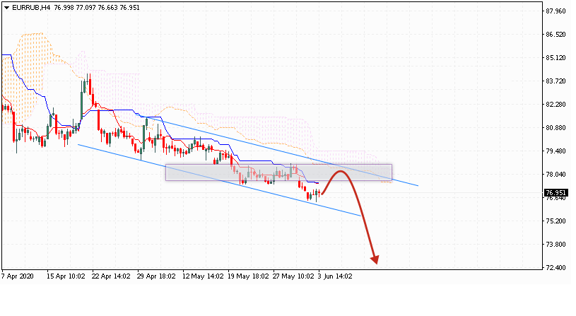 Евро на сегодня 4 июня 2020 по паре EUR RUB