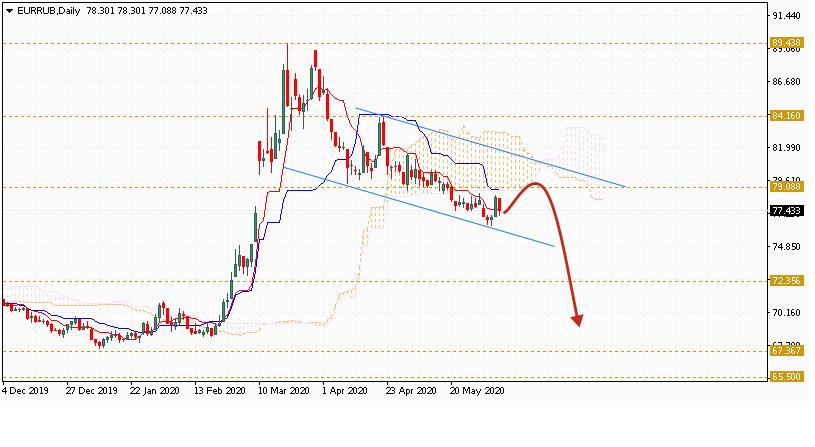 Евро на неделю 1 — 5 июня 2020 по паре EUR RUB
