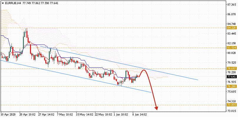 Евро на сегодня 10 июня 2020 по паре EUR RUB