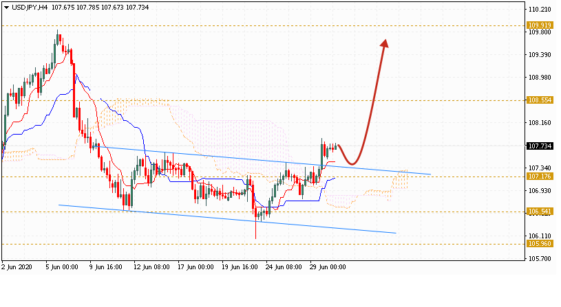 Доллар на сегодня 1 июля 2020 по паре USD JPY