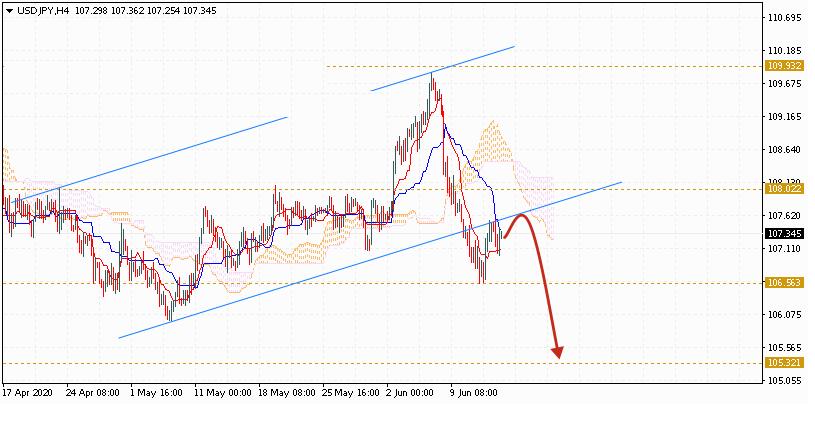 Доллар на сегодня 16 июня 2020 по паре USD JPY